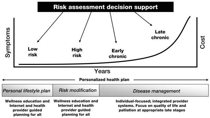 Risk assessment for prospective health.