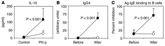 Immunological changes after allergen immunotherapy. Following 2-year gra...