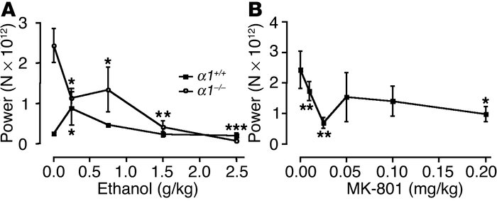 Inhibition of essential-like tremor in GABAA receptor α1–/– mice by etha...