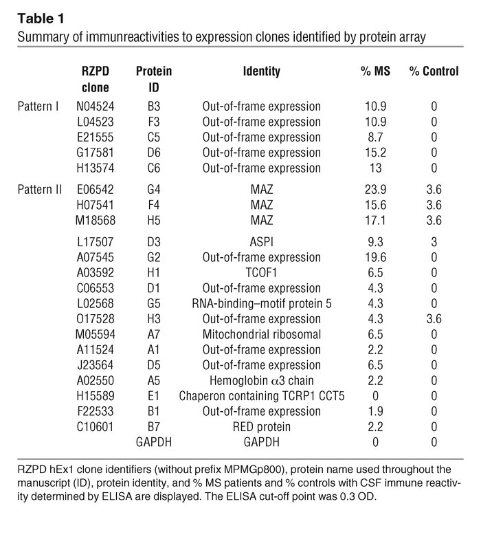 Summary of immunreactivities to expression clones identified by protein ...