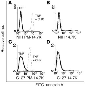14.7K protects NIH 3T3 cells from TNF-induced apoptosis. NIH 3T3 and C12...