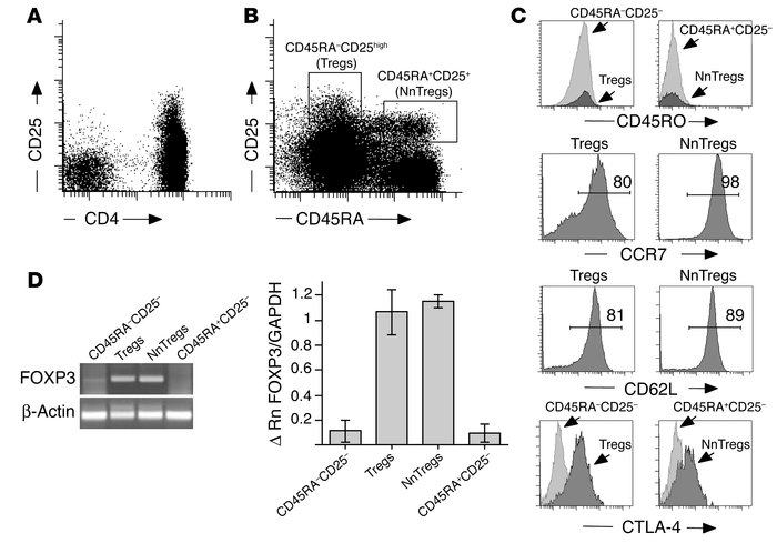 Expression of CD25 and CD45RA defines 4 distinct subsets of peripheral b...