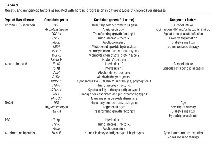 Genetic and nongenetic factors associated with fibrosis progression in d...