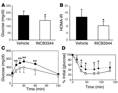 Insulin sensitivity in CCR2 antagonist–treated mice. (A) Hyperglycemia a...