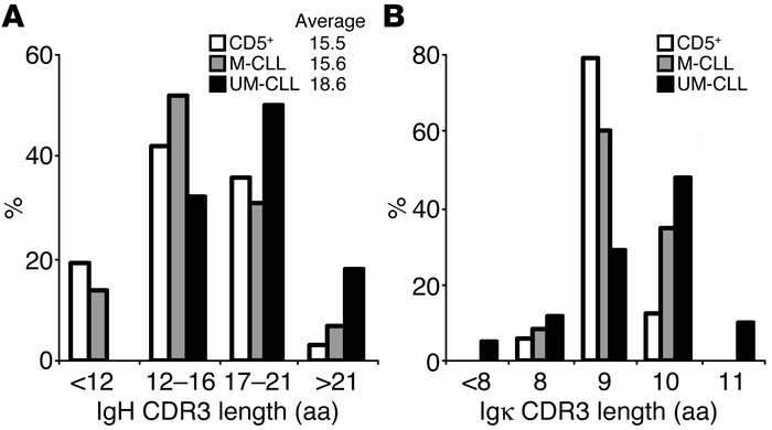 UM-CLL B cells express antibodies with long heavy- and light-chain CDR3s...