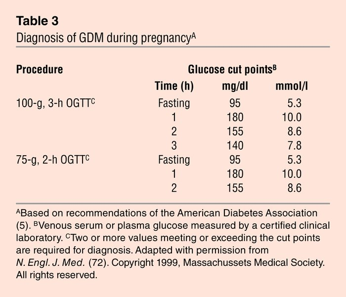 Diagnosis of GDM during pregnancyA