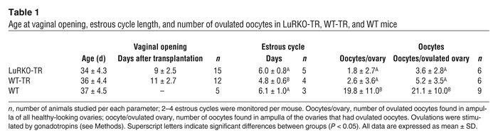 Age at vaginal opening, estrous cycle length, and number of ovulated ooc...