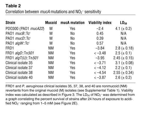 Correlation between mucA mutations and NO2– sensitivity