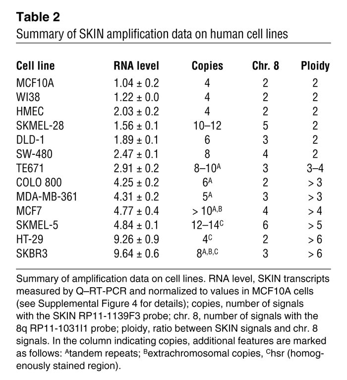 Summary of SKIN amplification data on human cell lines