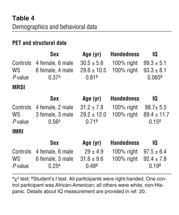 Demographics and behavioral data