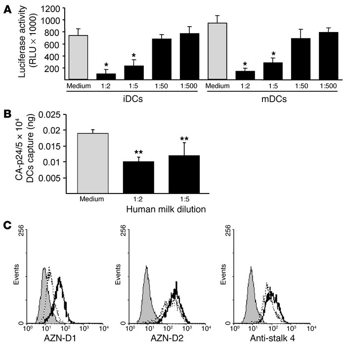 Human milk inhibits the transfer of HIV-1 by iDCs and mDCs. (A) Both iDC...