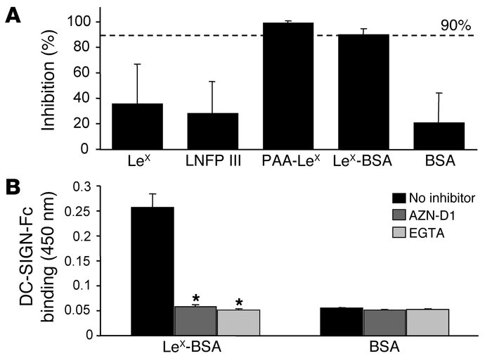 Multimeric and protein-associated LeX inhibits DC-SIGN–mediated viral tr...