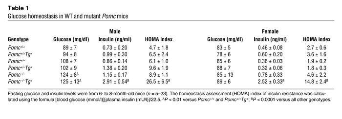 jci glucocorticoids exacerbate obesity and insulin resistance in neuron specific proopiomelanocortin deficient mice jci
