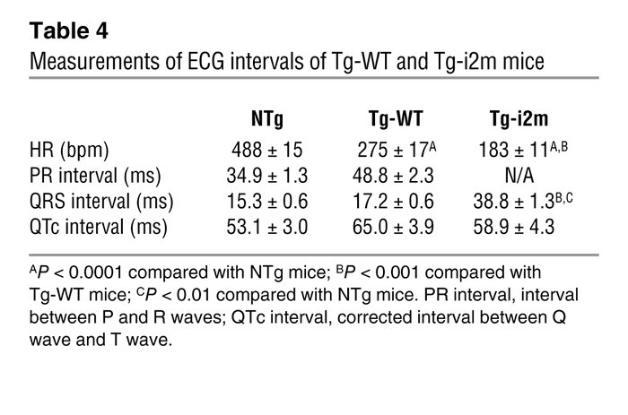 Measurements of ECG intervals of Tg-WT and Tg-i2m mice
