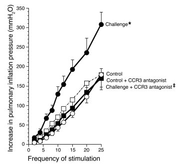 Vagally mediated bronchoconstriction in control and antigen-challenged a...