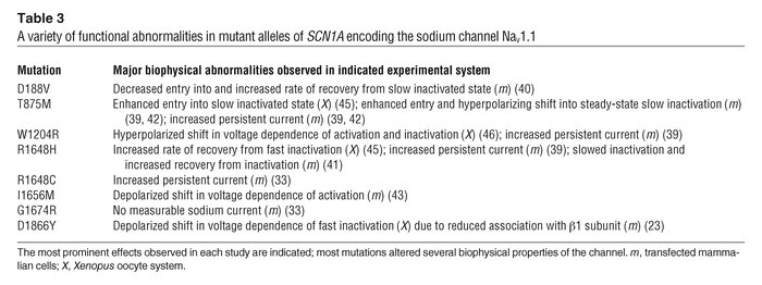 A variety of functional abnormalities in mutant alleles of SCN1A encodin...