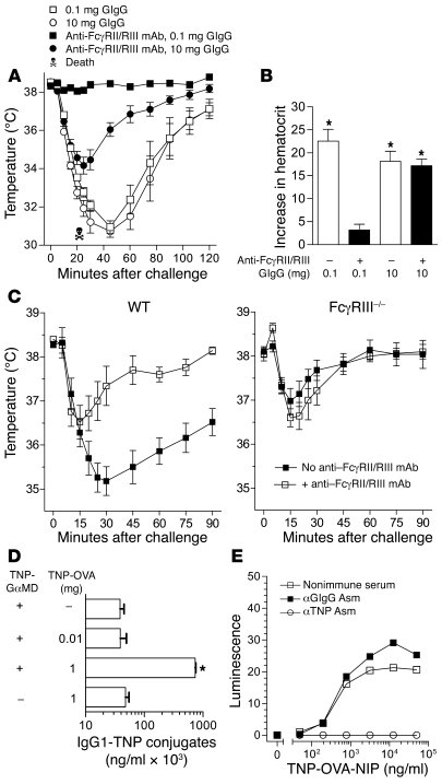 FcγRIII-independent anaphylaxis in GαMD-primed mice requires challenge w...