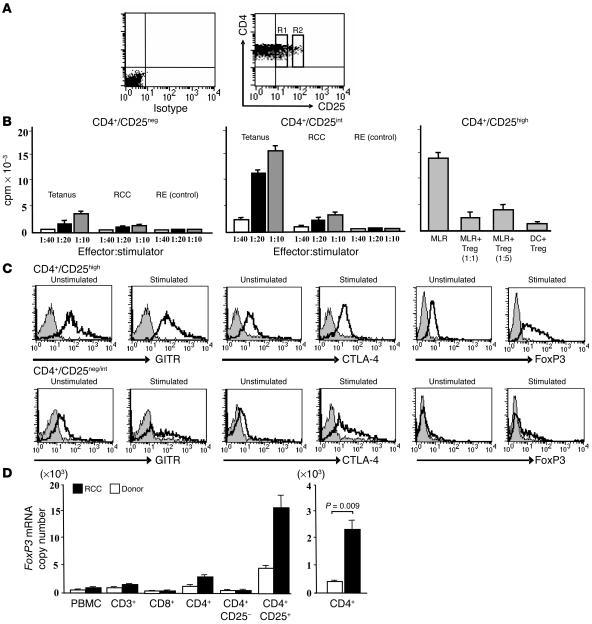 Characterization of CD4+ T cell subsets. (A) PBMCs from an RCC patient w...