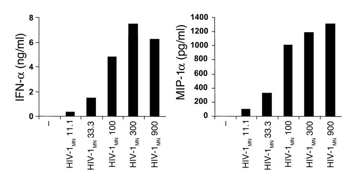 pDC activation in response to HIV-1. BDCA-4+ pDCs were cultured in the p...
