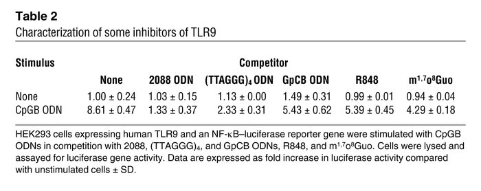 Characterization of some inhibitors of TLR9
