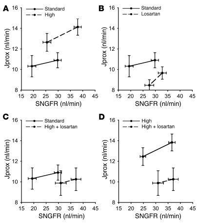 Jprox as a function of SNGFR. In order to make SNGFR an independent vari...