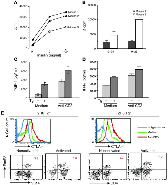 Insulin reactivity, cytokine profile, and CTLA-4 and FoxP3 expression of...
