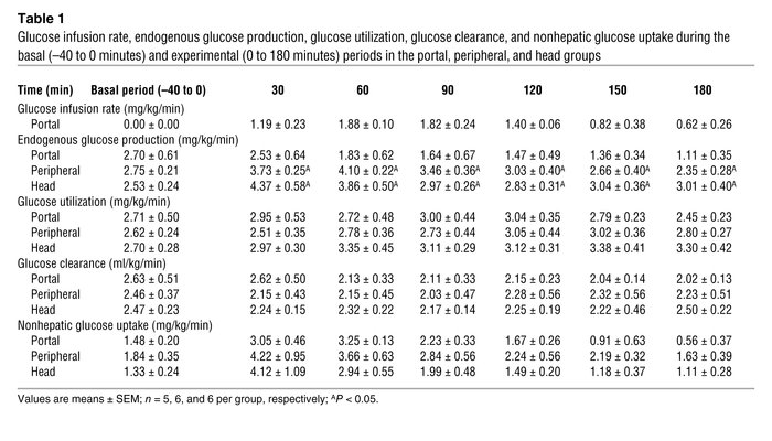Glucose infusion rate, endogenous glucose production, glucose utilizatio...