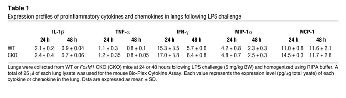 Expression profiles of proinflammatory cytokines and chemokines in lungs...