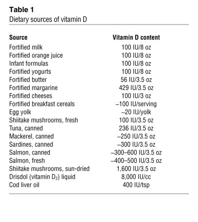 Vitamin D status and associated biochemistries: serum levels of 25(OH)D,...