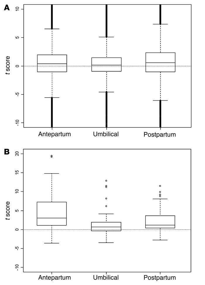 Boxplots of paired t scores comparing gene expression in plasma and whol...