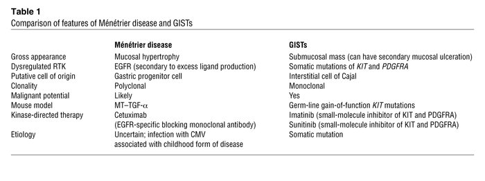 Comparison of features of Ménétrier disease and GISTs