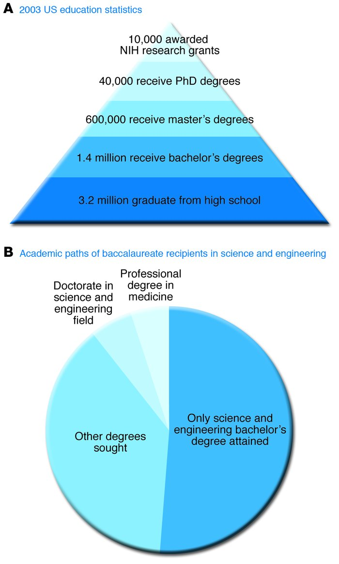The road not taken. (A) The federal research funding pyramid. Only a min...