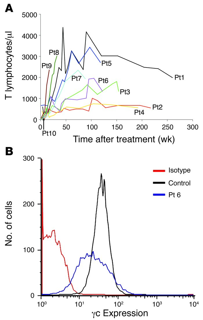Functional restoration of immunity. (A) Lymphocyte recovery in patients ...