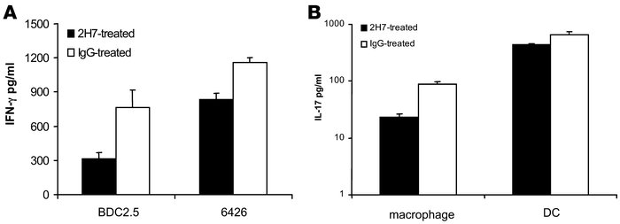 Suppressed IFN-γ and IL-17 production by diabetogenic CD4 or CD8 T cells...