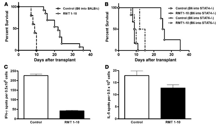 Prolongation of cardiac allograft survival by RMT1-10 is associated with...