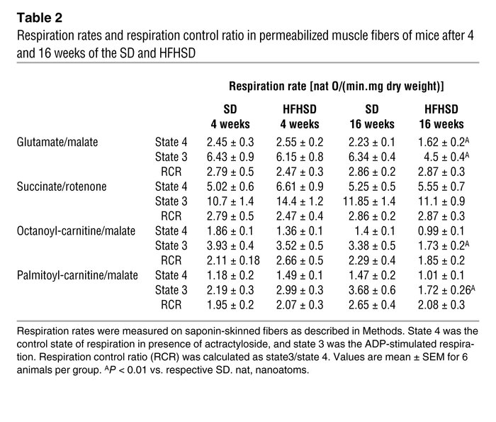 Respiration rates and respiration control ratio in permeabilized muscle ...