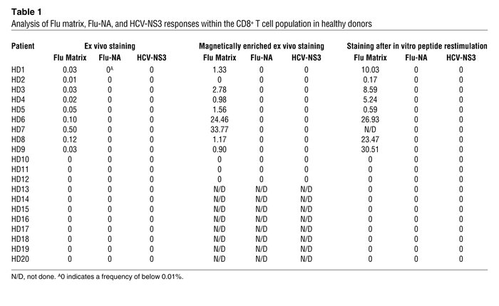 Analysis of Flu matrix, Flu-NA, and HCV-NS3 responses within the CD8+ T ...