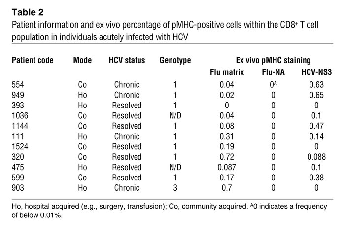 Patient information and ex vivo percentage of pMHC-positive cells within...