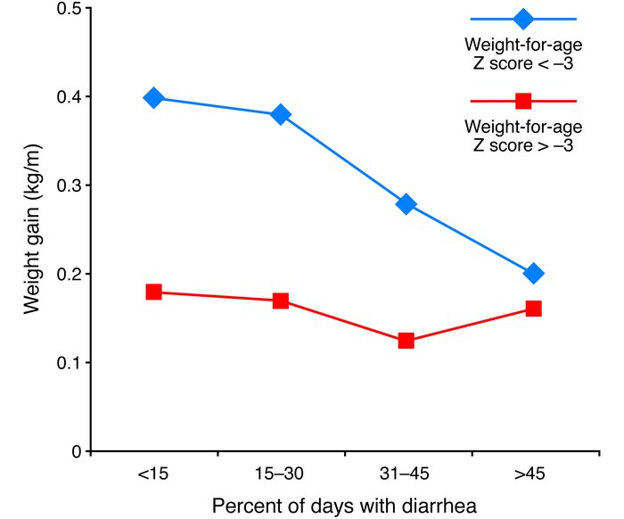 "Repeated bouts of diarrhea linearly ablate ""catch-up growth.  The use of..."