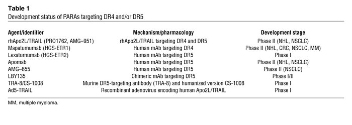 Development status of PARAs targeting DR4 and/or DR5