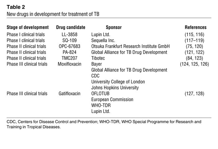 New drugs in development for treatment of TB