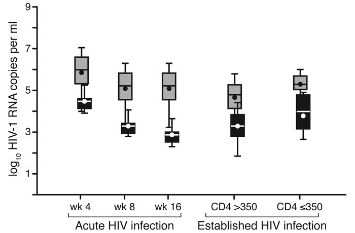 HIV-1 viremia and HIV-1 shedding over time. The concentration of HIV-1 i...