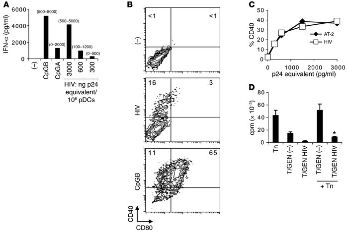 The leukemic cell line GEN secretes IFN-α and matures in response to HIV...