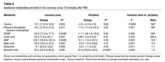 Additional metabolites enriched in the coronary sinus 60 minutes after PMI
