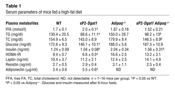 Serum parameters of mice fed a high-fat diet