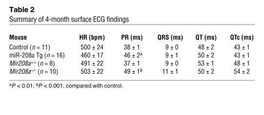 Summary of 4-month surface ECG findings