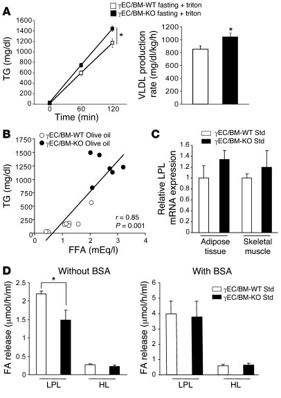 Tie2Cre-mediated PPARγ deletion increases VLDL production rate and inhib...