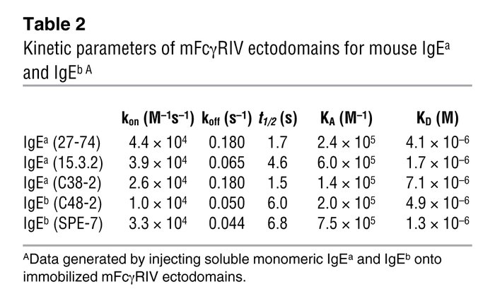 Kinetic parameters of mFcγRIV ectodomains for mouse IgEa and IgEb A