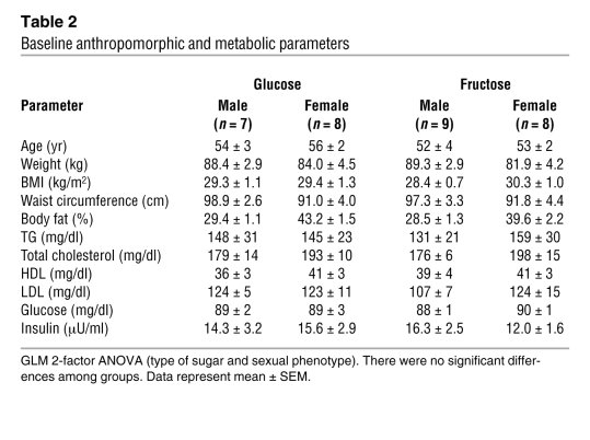 Baseline anthropomorphic and metabolic parameters