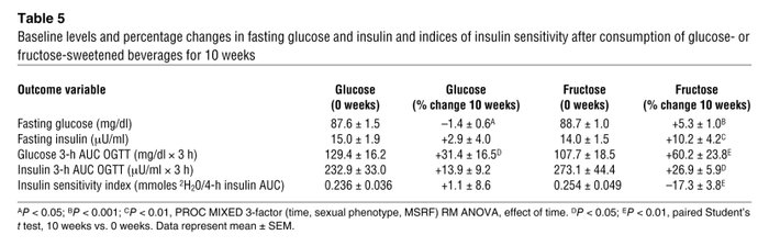 Baseline levels and percentage changes in fasting glucose and insulin an...
